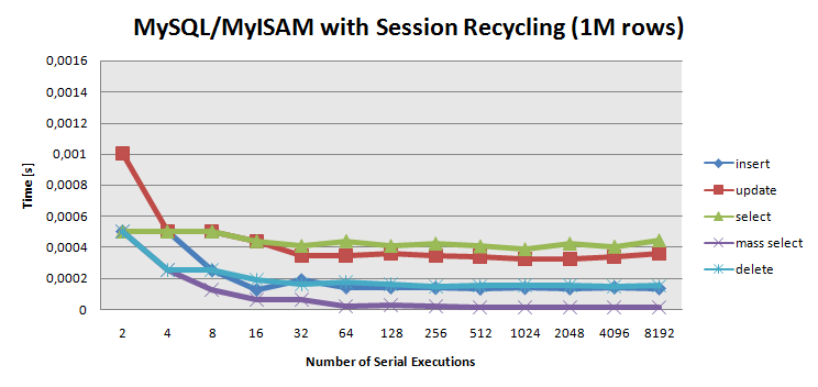 Mysql performance no session recycling.png