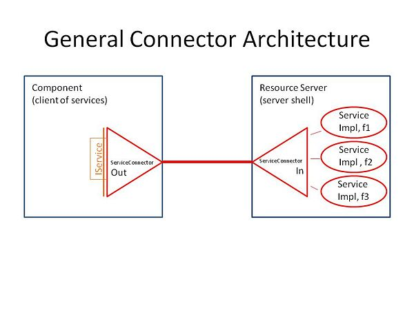 Connector Architecture.jpg